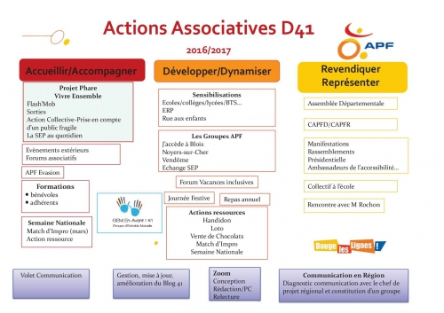 Actions associatives APF DD41 2016-2017.jpg